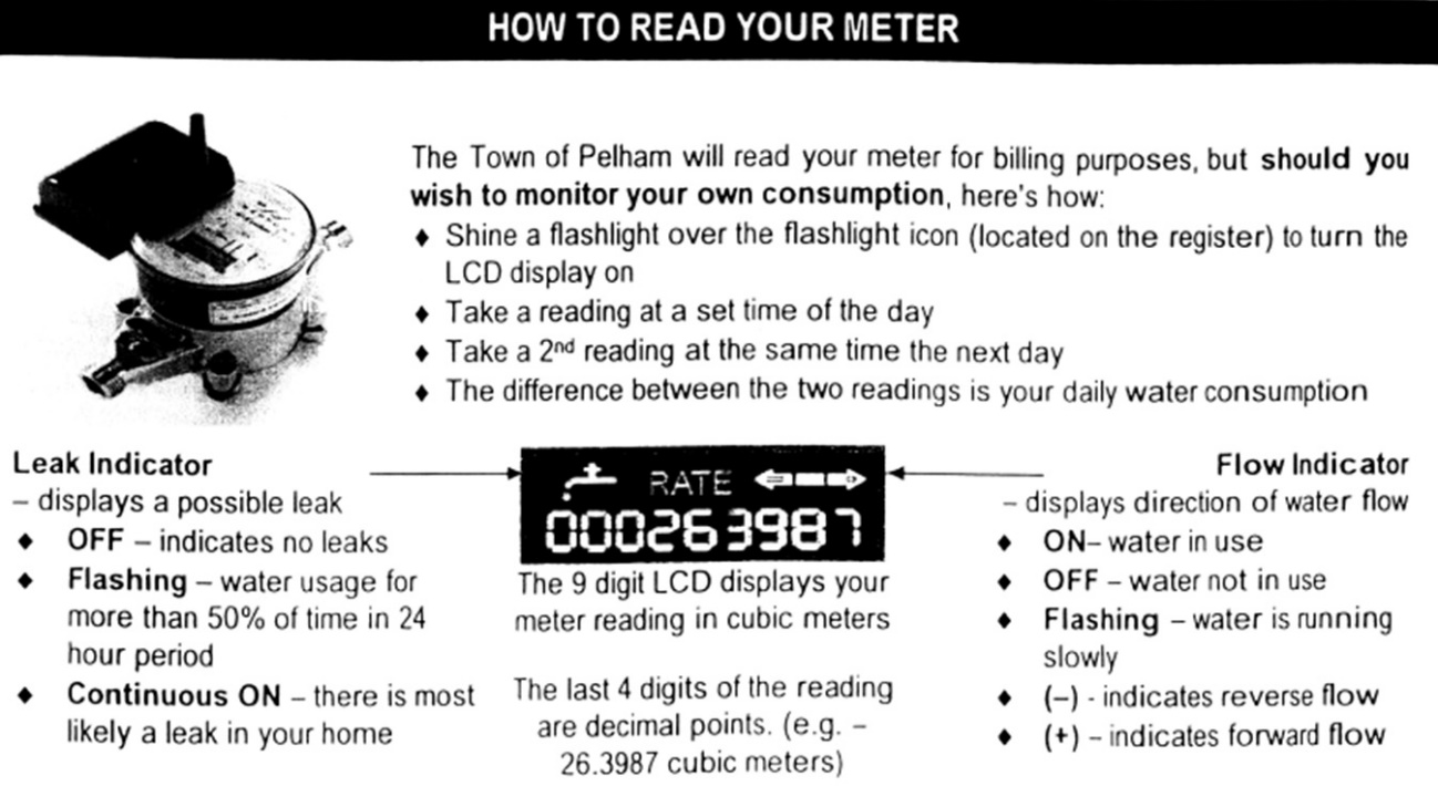 image of instructions on how to read your meter